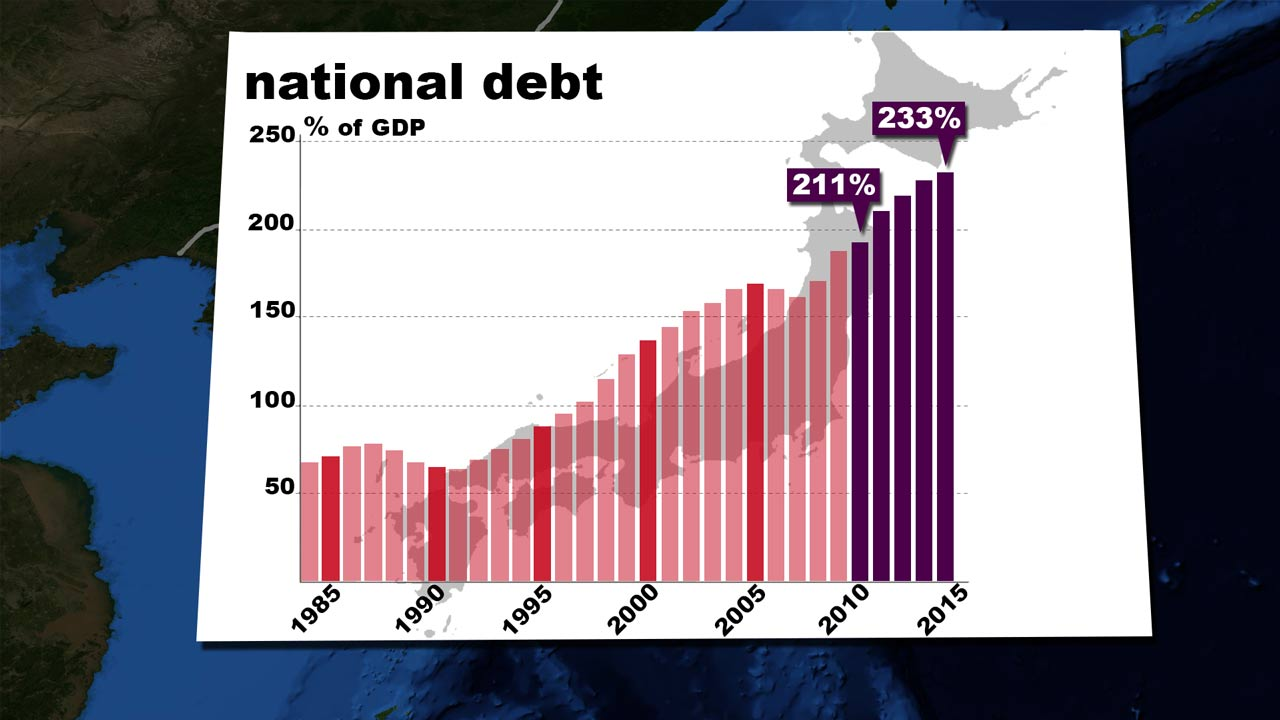 Japan national debt GDP