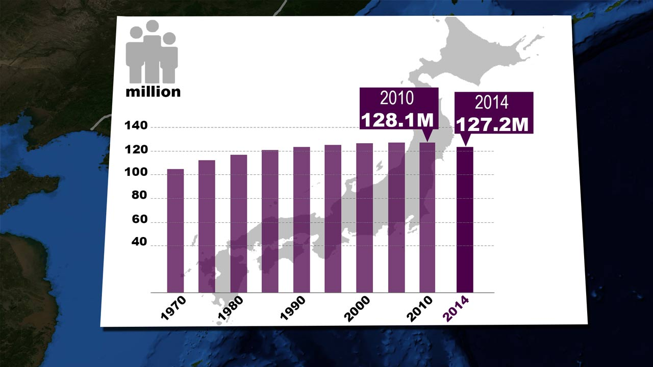 Japan population development