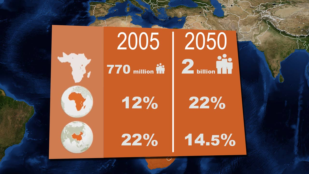 Sub Saharan Africa population growth